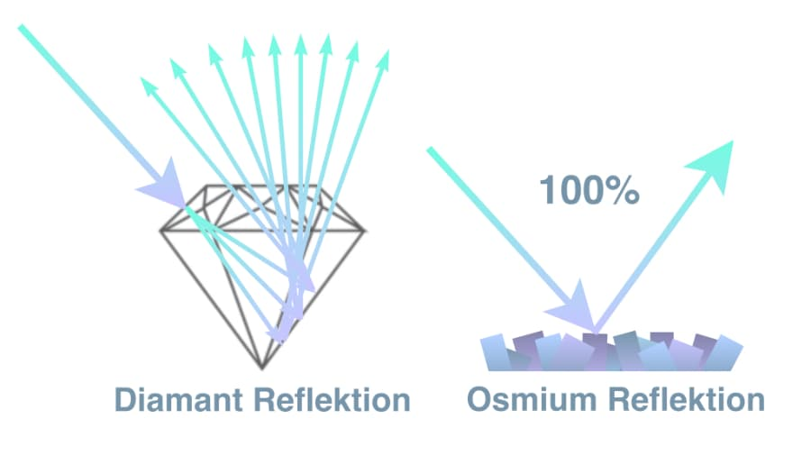 Reflektion Diamant